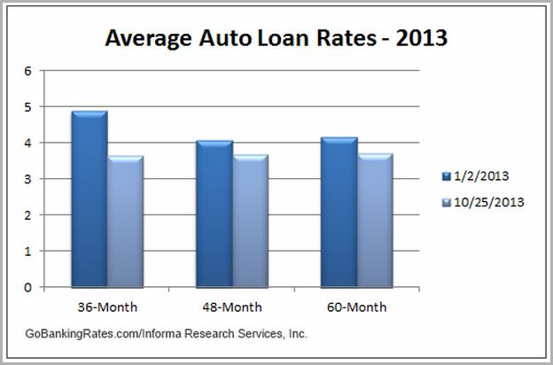 Best Used Car Loan Rates California