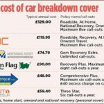 Compare The Market Fleet Breakdown Cover