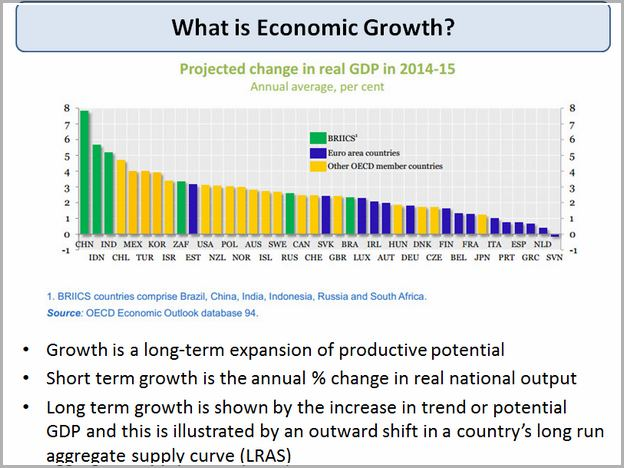 Economic Growth Definition Ib