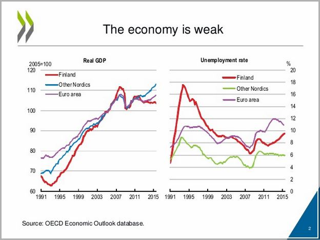 Economic Growth Definition Oecd
