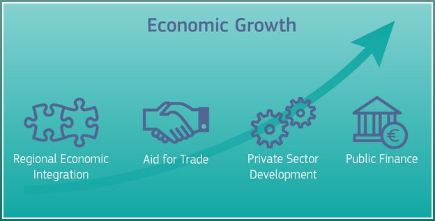 Economic Growth Definition Pdf